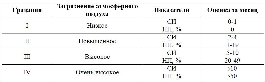 таблица-качество воздуха