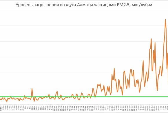 график загрязнения